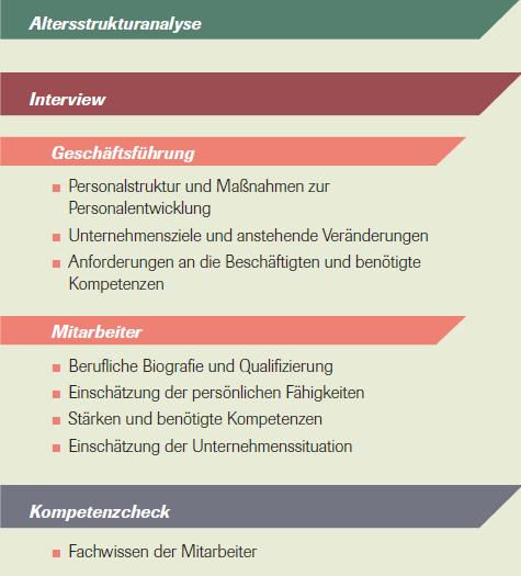 Instrumente der Kompetenzberatung